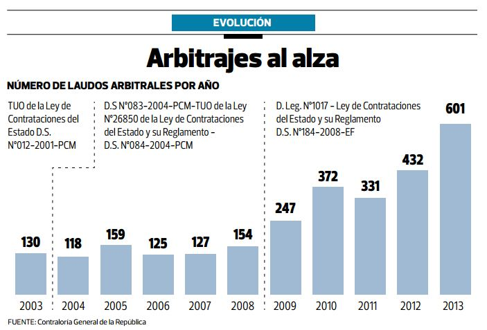 Arbitrajes en aumento